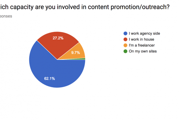 content outreach survey breakdown