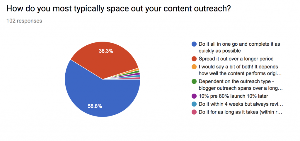 how long do you take over content outreach statistics