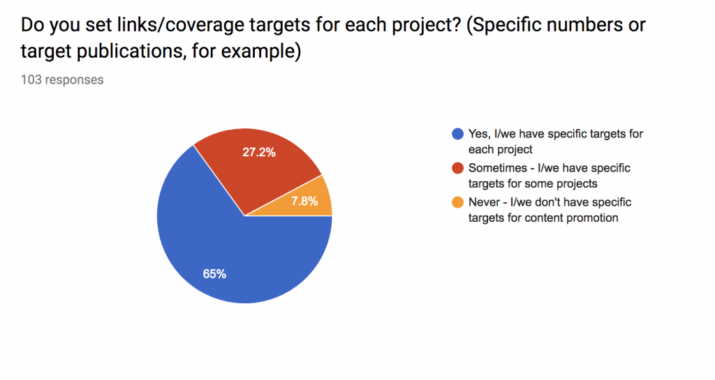 setting outreach targets