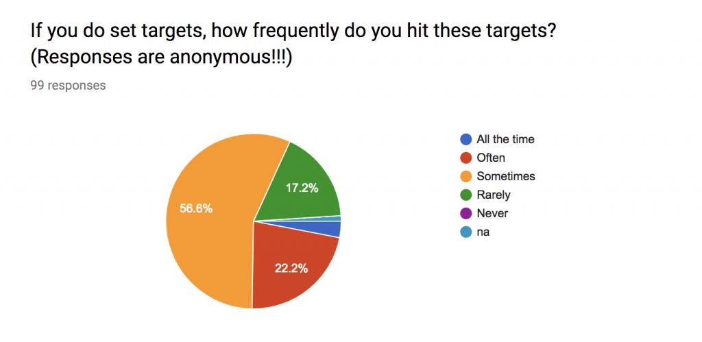 hitting targets statistics